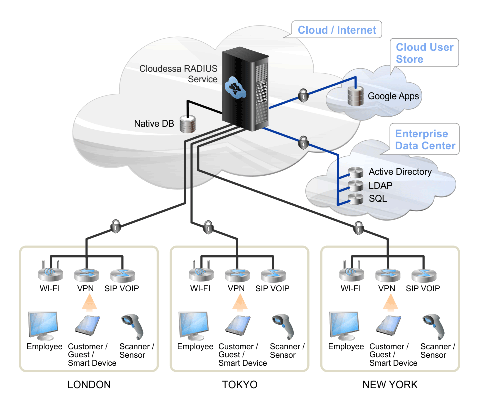 Enterprise Network Diagram Cloud Reinvent Your Wiring Diagram